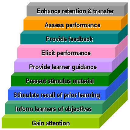 Transfer Of Training Leveraging Gagne S Nine Events And Keller S Arcs Model Marianna Ridley