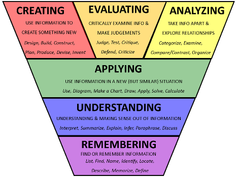 Transfer of Training: Leveraging Bloom's Taxonomy and